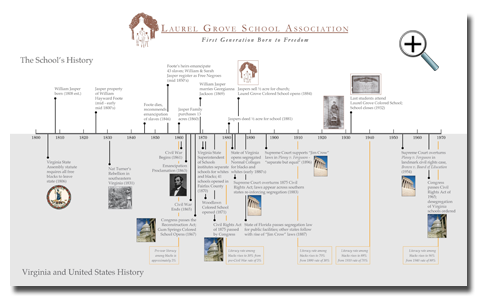 School History Timeline depicts Laurel Grove history and local, state and national events that were taking place during the same time.